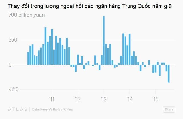 Trung Quốc chủ động hay buộc phải phá giá nhân dân tệ? ảnh 5