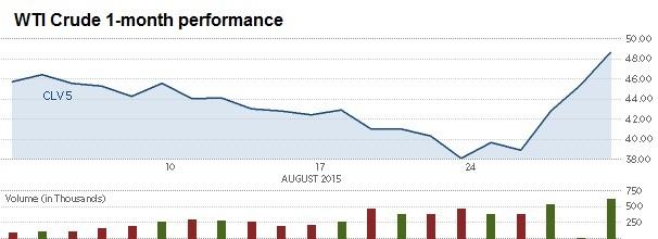 Dầu tăng hơn 8%, đạt mức tăng 3 ngày mạnh nhất kể từ năm 1990 ảnh 1