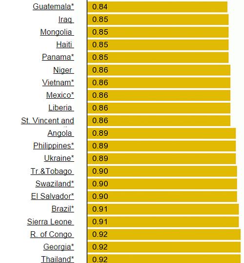 Giá xăng Việt Nam nằm trong top rẻ nhất thế giới? ảnh 1