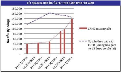 Bức tranh toàn diện về xử lý nợ xấu ngân hàng từ 2010 đến tháng 8/2015 ảnh 1
