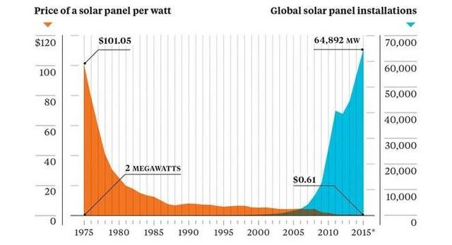 Năng lượng mặt trời sẽ thống trị thế giới? ảnh 1