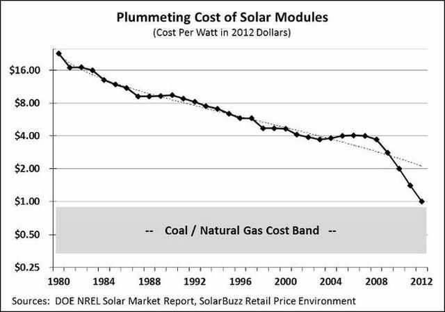 Năng lượng mặt trời sẽ thống trị thế giới? ảnh 3