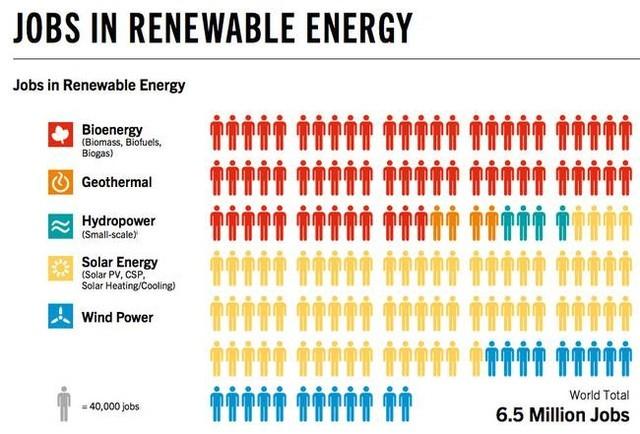 Năng lượng mặt trời sẽ thống trị thế giới? ảnh 6