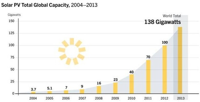 Năng lượng mặt trời sẽ thống trị thế giới? ảnh 5