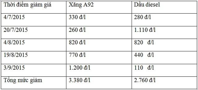 Giá cước vận tải Việt Nam quá cao so với thế giới ảnh 1