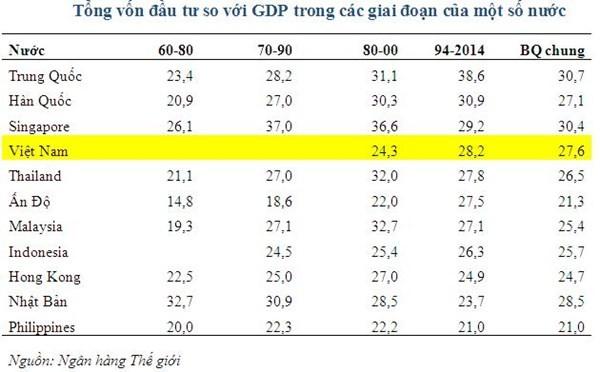 Vấn đề nghiêm trọng ở Việt Nam là cơ chế ngân sách tôm hùm ảnh 1