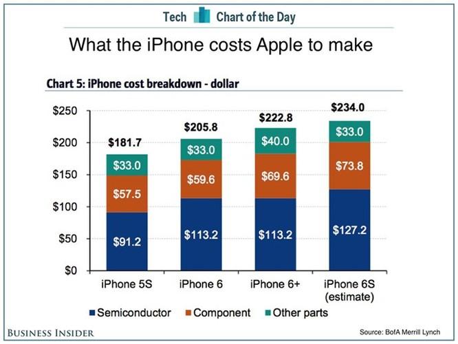 iPhone 6S bản 64 GB có giá chỉ hơn 5 triệu đồng ảnh 1