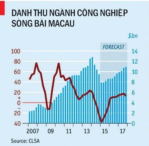 Vận đen của thiên đường cờ bạc Macau: Do Trung Quốc đả hổ diệt ruồi ! ảnh 1