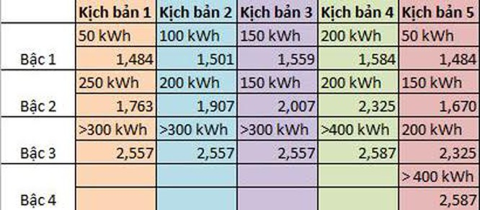 Điện sẽ đồng giá 1.747 đồng/kWh? ảnh 1