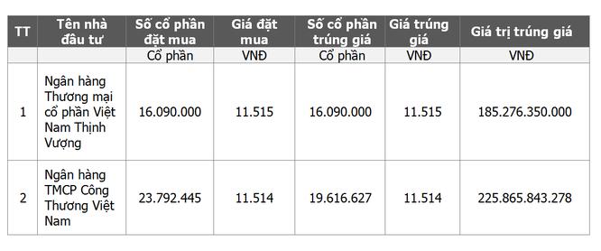 """Cổ phần hóa Cảng Sài Gòn: VietinBank, VPBank """"trúng"""" 16,51% ảnh 1"""
