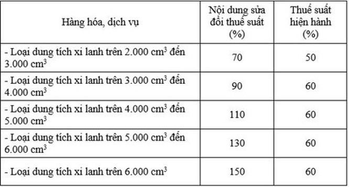 Bộ Công Thương đề xuất tăng mạnh thuế tiêu thụ đặc biệt với ô tô trên 2.0 ảnh 1