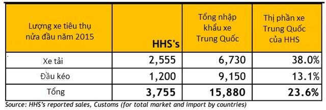Hoàng Huy (HHS) chiếm 24% thị phần nhập khẩu xe tải từ Trung Quốc ảnh 3