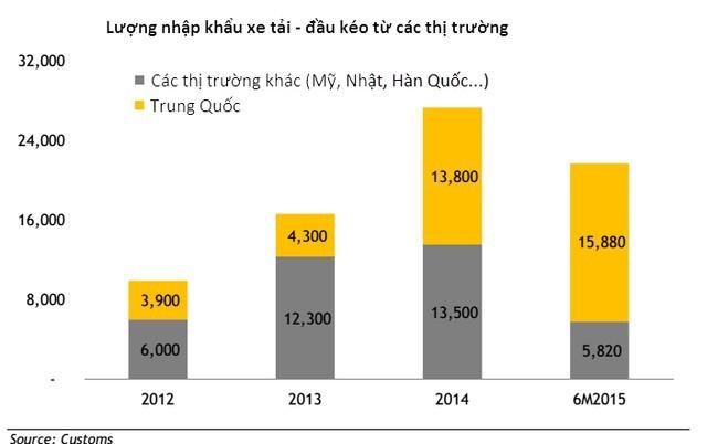 Hoàng Huy (HHS) chiếm 24% thị phần nhập khẩu xe tải từ Trung Quốc ảnh 2