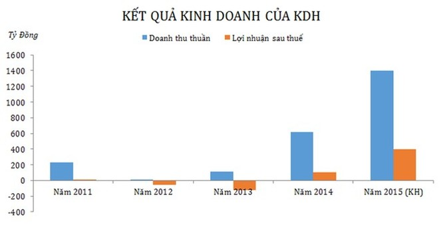 """Thấy gì từ """"cái bắt tay"""" giữa BCCI và Khang Điền? ảnh 1"""