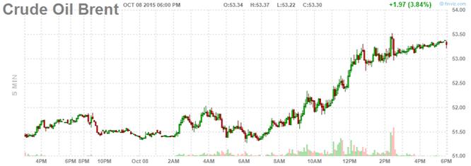 Giá dầu cao nhất kể từ tháng 7 nhờ chứng khoán Trung Quốc ảnh 2