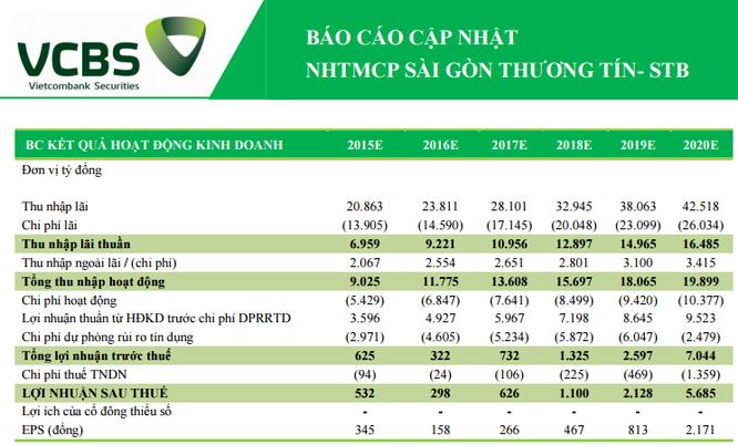 """Vì PNB, Sacombank sẽ phải 4 năm """"ngậm bồ hòn""""? ảnh 2"""