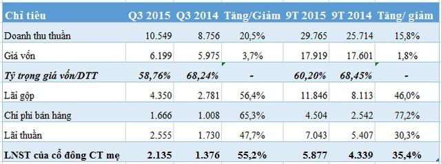 Vinamilk: 9 tháng lãi gần 5.880 tỷ đồng, tăng 35% so với cùng kỳ ảnh 1