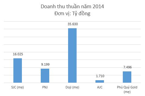 Doji Group: Doanh thu 1,6 tỷ đô, lợi nhuận 16 tỷ đồng ảnh 1
