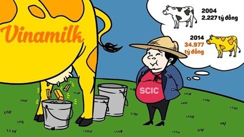 SCIC thoái vốn khỏi Vinamilk: Ai được mỉm cười? ảnh 1