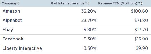 5 công ty chiếm 70% doanh thu của ngành Internet Mỹ ảnh 1