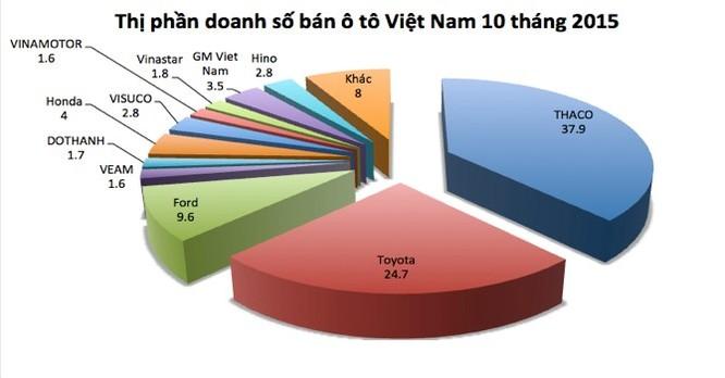 Trong 10 tháng, người Việt mạnh tay mua hơn 185.000 xe ô tô ảnh 1