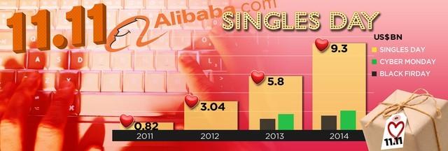 1 tỷ USD trong 8 phút - Kỳ tích mới của Alibaba ảnh 1