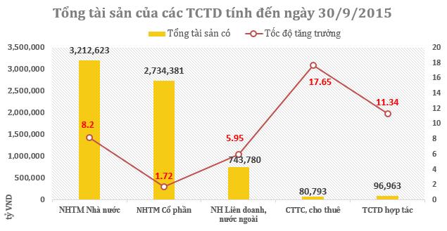 Vốn tự có các TCTD tăng đột biến trong tháng 9 ảnh 2