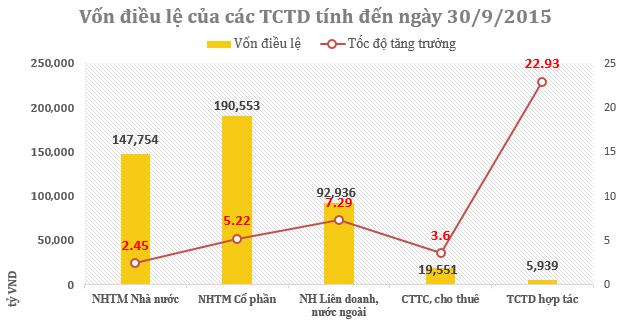 Vốn tự có các TCTD tăng đột biến trong tháng 9 ảnh 4