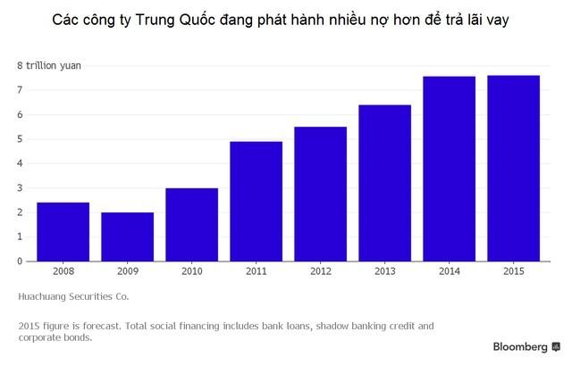 """Doanh nghiệp Trung Quốc gánh """"bom nợ"""" 1.200 tỷ USD ảnh 1"""