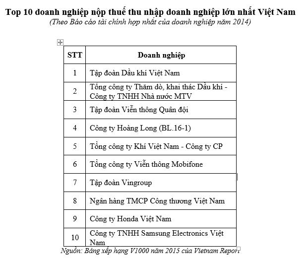 Vingroup lọt top 10 nộp thuế TNDN lớn nhất Việt Nam ảnh 1