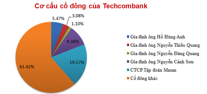 Chủ tịch Techcombank và người thân đồng loạt đăng ký bán cổ phiếu ảnh 2