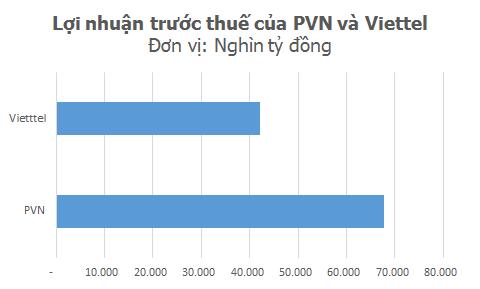 Lợi nhuận của PVN, Viettel lớn tới cỡ nào? ảnh 3