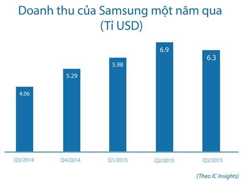 'Cây đinh ba' - vũ khí hoàn hảo của Samsung ảnh 1