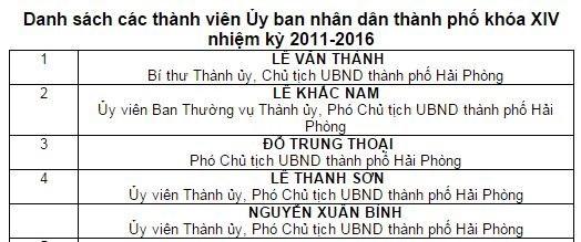 Hải Phòng sẽ có 5 phó chủ tịch tỉnh như Hà Nội và TP.HCM ảnh 1