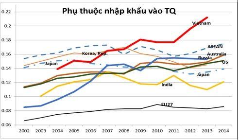 Việt Nam lệ thuộc hàng hóa Trung Quốc nhiều nhất Đông Nam Á ảnh 1