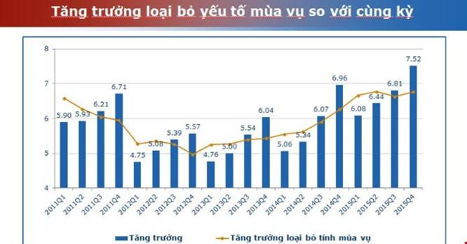 Nợ công tăng quá nhanh, nhà đầu tư lo ngại nguy cơ Việt Nam vỡ nợ ảnh 2