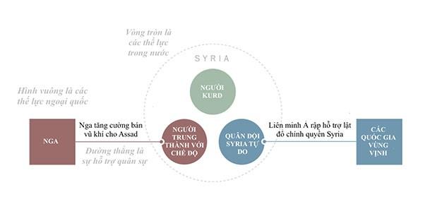 Nội chiến Syria trở thành xung đột toàn cầu như thế nào? ảnh 1