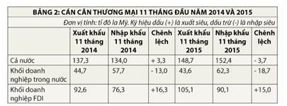 Xuất khẩu 2015: ba chân kiềng đều yếu ảnh 2