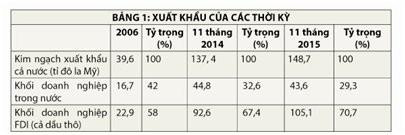 Xuất khẩu 2015: ba chân kiềng đều yếu ảnh 1