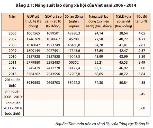 GDP bình quân đầu người của Việt Nam thấp hơn hầu hết các nước trong khu vực ảnh 2