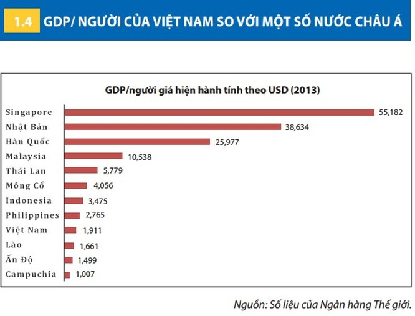 GDP bình quân đầu người của Việt Nam thấp hơn hầu hết các nước trong khu vực ảnh 1