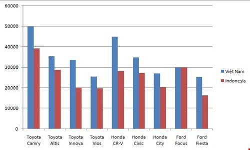 Vì sao ôtô Indonesia rẻ gần bằng một nửa Việt Nam? ảnh 1