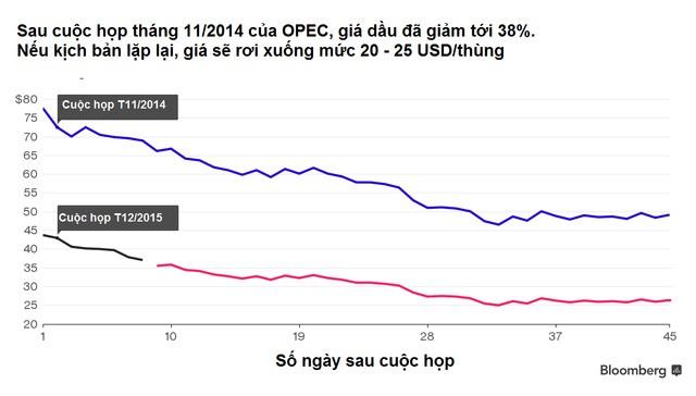 Kịch bản 2014 lặp lại, giá dầu sẽ còn 25 USD/thùng? ảnh 1