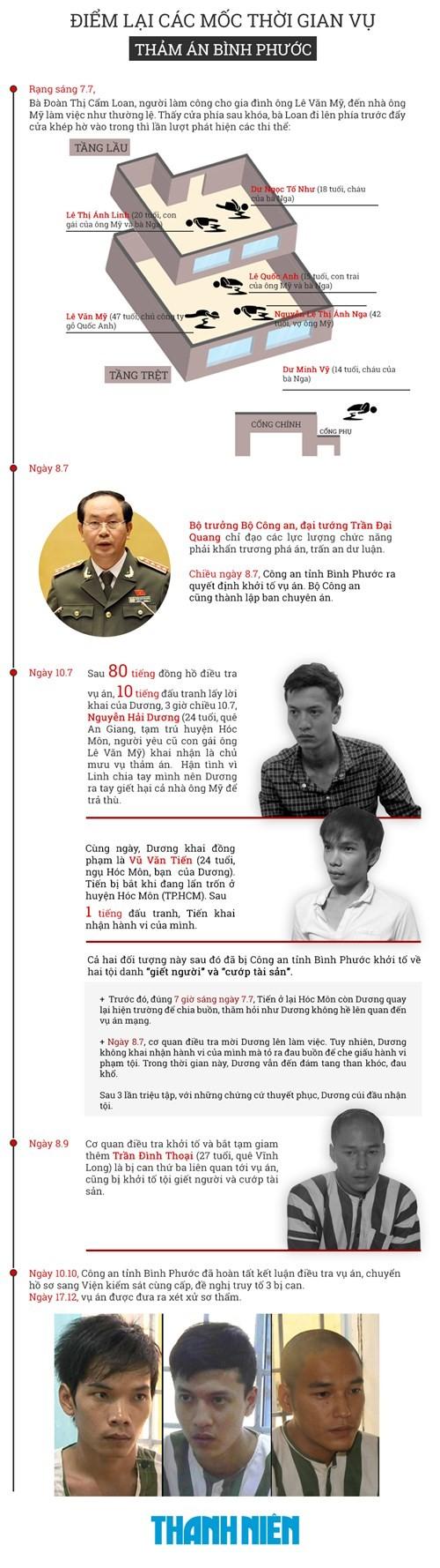 Xét xử vụ thảm sát ở Bình Phước: Dương và Tiến bật khóc khi bị đề nghị án tử hình ảnh 40