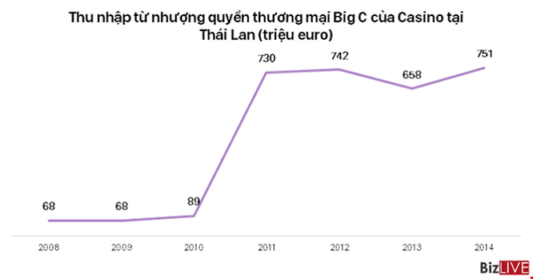 """Chân dung """"gã nhà giàu"""" Pháp muốn bán Big C ở Việt Nam ảnh 6"""