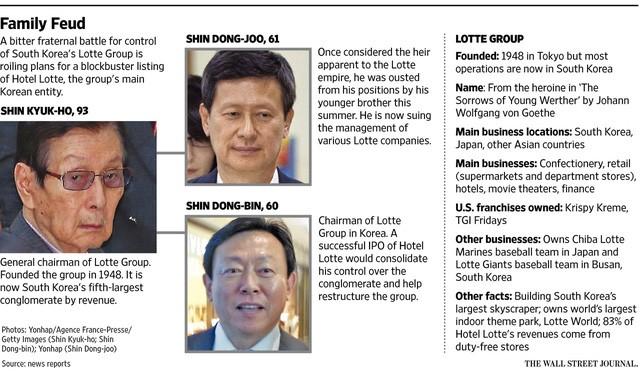 Mâu thuẫn gia đình không hồi kết tại Lotte, chính phủ Hàn Quốc mạnh tay trừng phạt ảnh 1