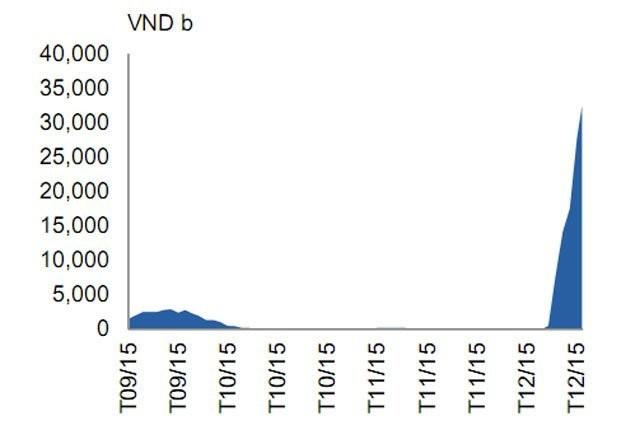 Diễn biến cung tiền trên OMO gần đây. (Nguồn: Bloomberg)