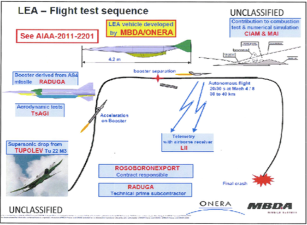 Nga sử dụng công nghệ Pháp chế tạo tên lửa: Lấy độc trị độc ảnh 1