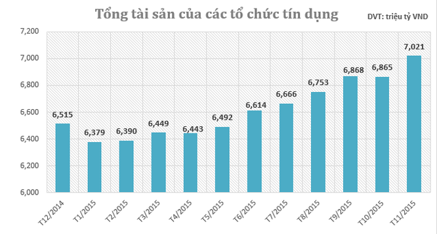 Tổng tài sản các TCTD vượt mốc 7 triệu tỷ đồng ảnh 1