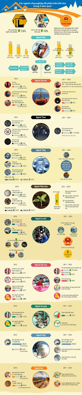 Các ngành công nghiệp chủ lực của Việt Nam đã phát triển thế nào trong 5 năm qua? ảnh 1